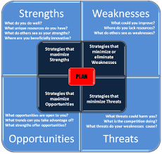 Business Swot Analysis Inspiration SWOT Analysis