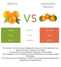 Vitamin C Comparison Chart Orange Vs Mandarin Orange In Depth Nutrition Comparison