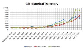 Nifty Share Price History Chart Gold Silver Indices Gsi Historical Data Bullion India