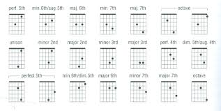 Guitar Intervals Chart Intervals On The Fretboard Diagram Google Search Guitar