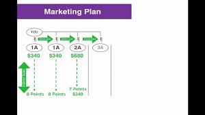 Enagic Compensation Plan Chart Enhanced Enagic Compensation Plan 8 Points System Youtube