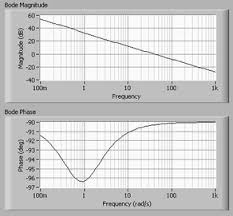 Frequency Response For Control Systems National Instruments