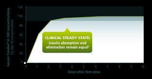 Tresiba Dosage Chart Tresiba Product Profile Tresiba Insulin Degludec