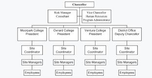 C Organization Chart C Organizational Chart Ventura County Community College