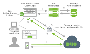 Epic Hyperspace Two Factor Authentication For Epic Hyperspace Clients Duo
