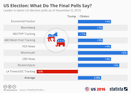 Chart What Do The Final Polls Say Statista