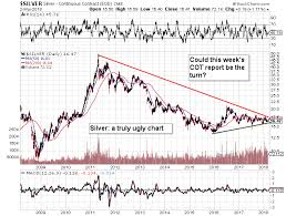 Kitco Base Metals Prices Charts The Rhyme Of The Ancient Speculator Bullish Silver Cot