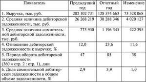 Анализ дебиторской задолженности Анализ финансовой отчетности Анализ дебиторской задолженности