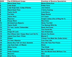 2009 Top 25 Billboard Hits In 2019 Billboard Songs Music