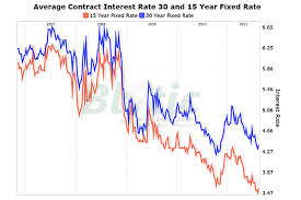 15 Year Mortgage Rates History Chart Mortgage Rates Inch Up But Remain Near Historic Lows