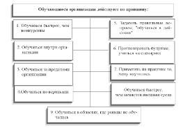 Тенденции развития организаций будущего Реферат Примеры существующих организаций будущего