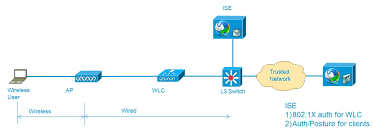 integration of ise identity services engine cisco wlc the traffic will be encapsulated using capwap protocol between ap and wlc an ise is sitting somewhere in the network and have connectivity to the wlc for