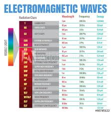 Electromagnetic Waves Chart Buy This Stock Vector And