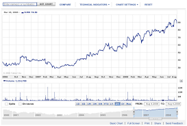 Yahoo Stock Quote Stunning Stock Option Quotes Yahoo Stock Quote Delectable Stock Option