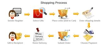 the ping process at kerala delight is similar to other ping we have streamlined each process to ensure customers are able to place