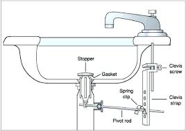 sink stopper removal remove sink stopper sink stopper repair remove delta bathroom sink drain stopper sink sink stopper removal