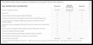 Sql 2012 Version Comparison Chart Microsoft Sql Server Editions Review And Feature Comparision