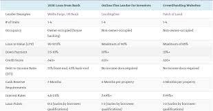 Mortgage Comparison Chart Investment Property Loans Comparison Charts For Flip