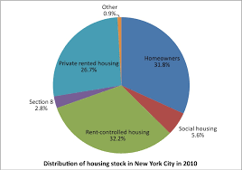 Social Housing In New York Metropolitics