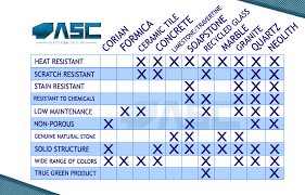 asc countertop material comparison nice diy concrete countertops