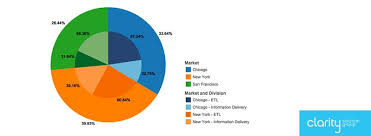Where Can I Make A Multi Level Pie Chart Online For Free