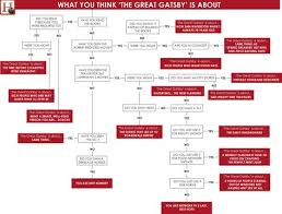 The Great Gatsby Character Chart Worksheet The Great Gatsby Character Map From Cliffs Notes For F