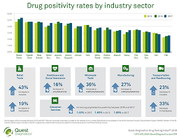 Drug Use Increases For Workers In Transportation