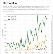 Extreme European Heatwave June 2019 Climate State