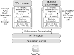 Web Applications Architectures A Rich Internet Application Architecture Download