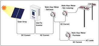 solar panel grid tie wiring diagram solar image solar net metering wiring diagram solar auto wiring diagram on solar panel grid tie wiring diagram