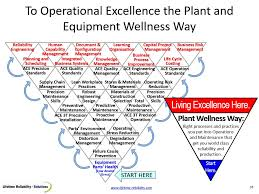 eam system best top down bottom up eam model plant wellness way stress to process eam system model