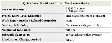 Social And Human Service Assistants Jobs Social And Human Service Assistants Wage Academy