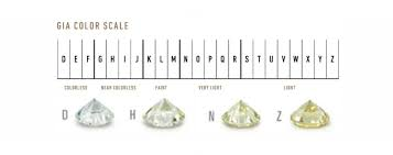 Learn About Diamonds Cut Color Clarity And Carat Weight