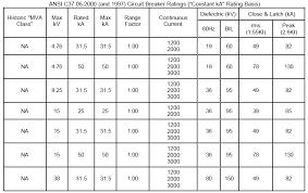 44 Clean Mccb Ratings Chart
