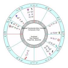 Michael Fassbender Birth Chart Michael Fassbender Alicia Vikander Powerful Aries
