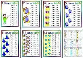 Multiplication Tables Through 12 2 Times Table Chart Free Printable Times Tables Posters For Instant