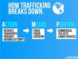 What Is Human Trafficking About The Problem