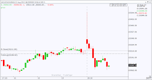 Trade Tiger Chart Inaccurate Candles On Sharekhans Trade Tiger 2 4 0 5