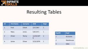 Relational Database Sql Tutorial Relational Databases And Key Terms Explained Youtube