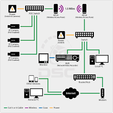emejing home security system design images interior design ideas best home network setup 2017 at Home Security Network Diagram