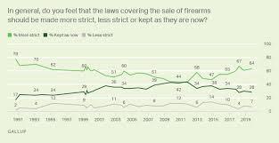 Guns Gallup Historical Trends