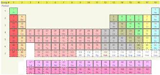 Periodic Table Chart With Full Names The Periodic Table Of The Elements With Names Charges