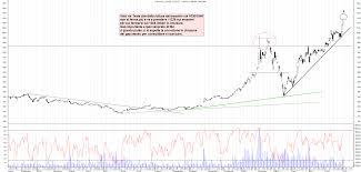 Grafico azioni Tesla 05 07 2020 ora 23:31. - La Borsa Dei Piccoli
