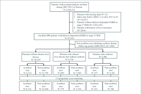 Kidney Disease Stages Chart Flow Chart Of The Current Study Ckd Chronic Kidney Disease