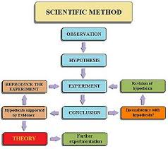 Scientific Method Conservapedia