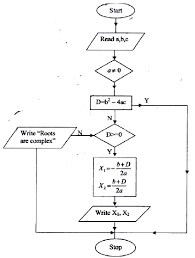 The Roots Of The Equation Ax2 Bx C 0 Are By