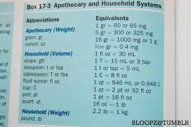 Apothecary Weights And Measures Chart Apothecary And Household System Measurements Nursing
