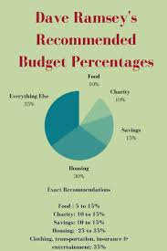 Suze Orman Budget Pie Chart Best Picture Of Chart Anyimage Org
