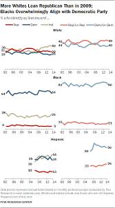 Democrat Vs Republican Difference And Comparison Diffen