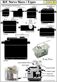 Servo Chart Bpe Servo Information